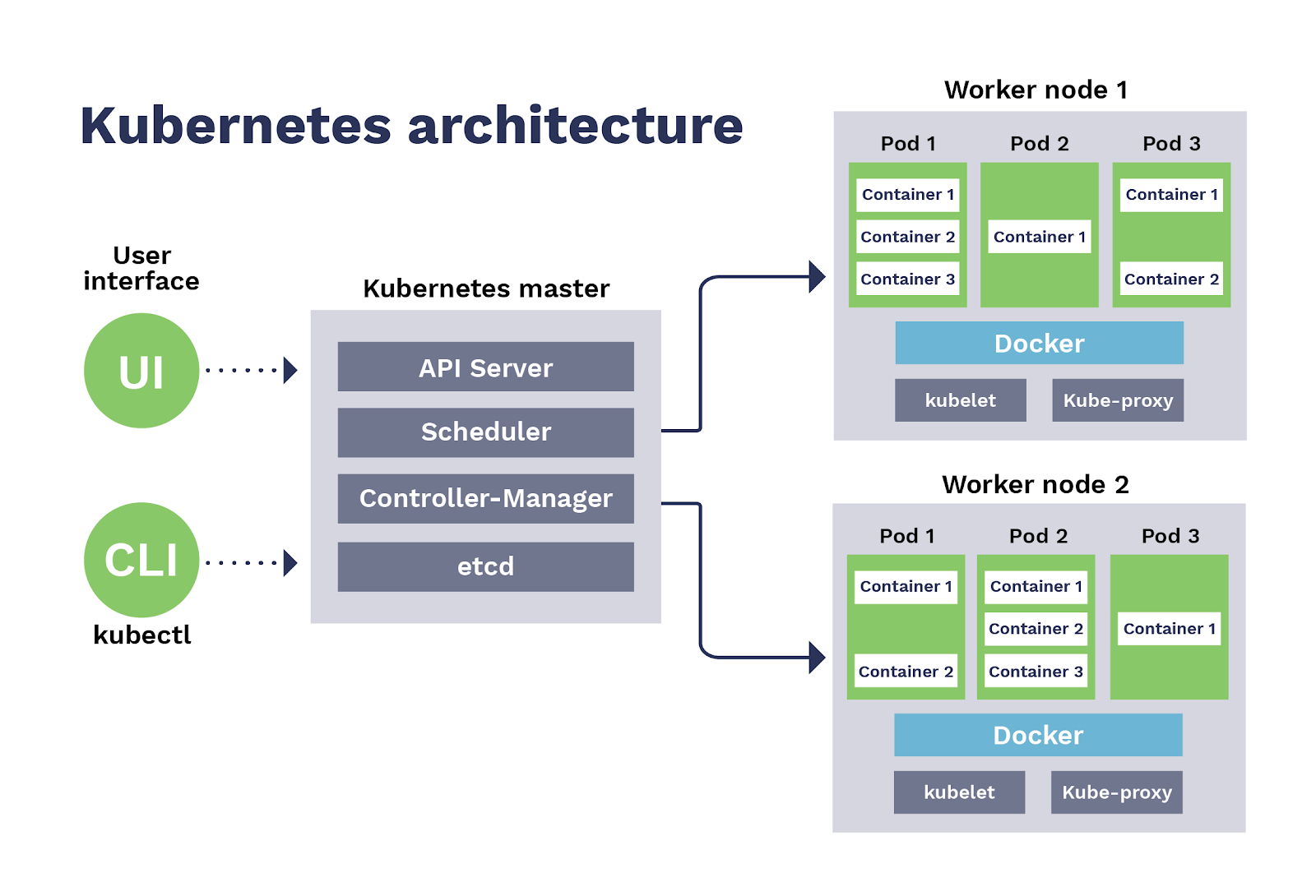 kubernets architecture with runtime